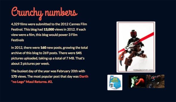 2012 blogs stats